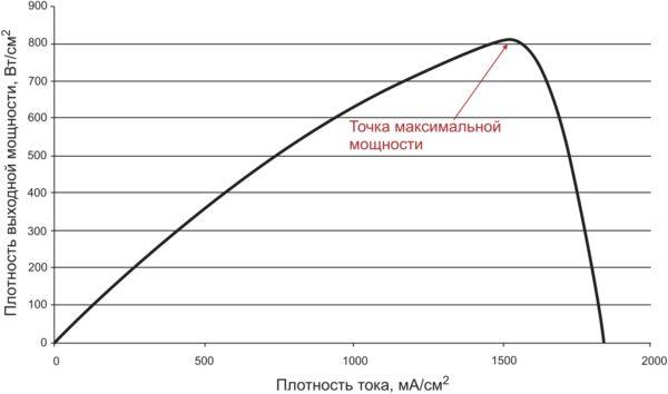 Кривая плотности мощности топливной ячейки