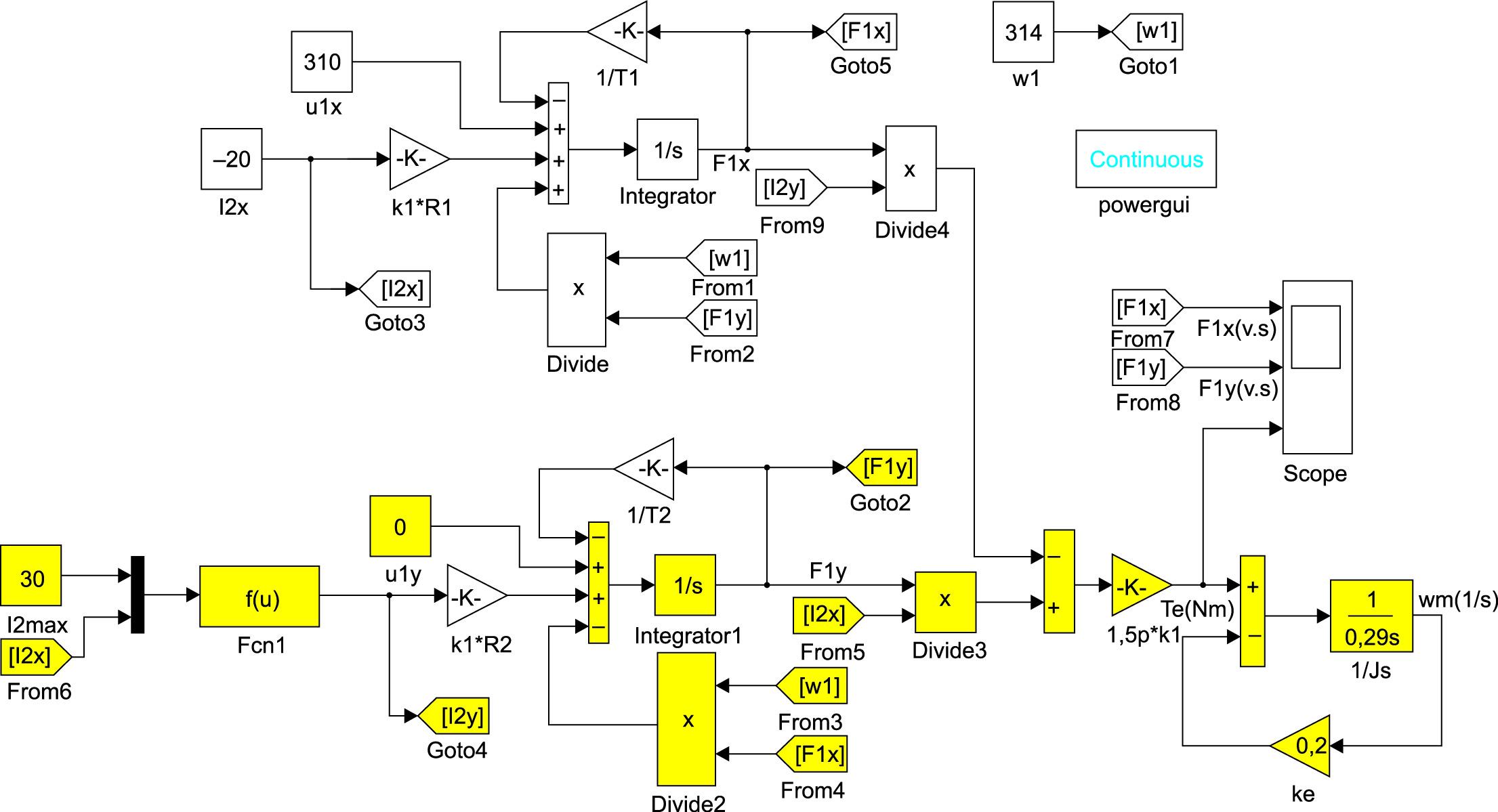Модель мехатронной системы с МДП, управляемой током ротора, в системе координат, ориентированной по вектору напряжения питающей сети
