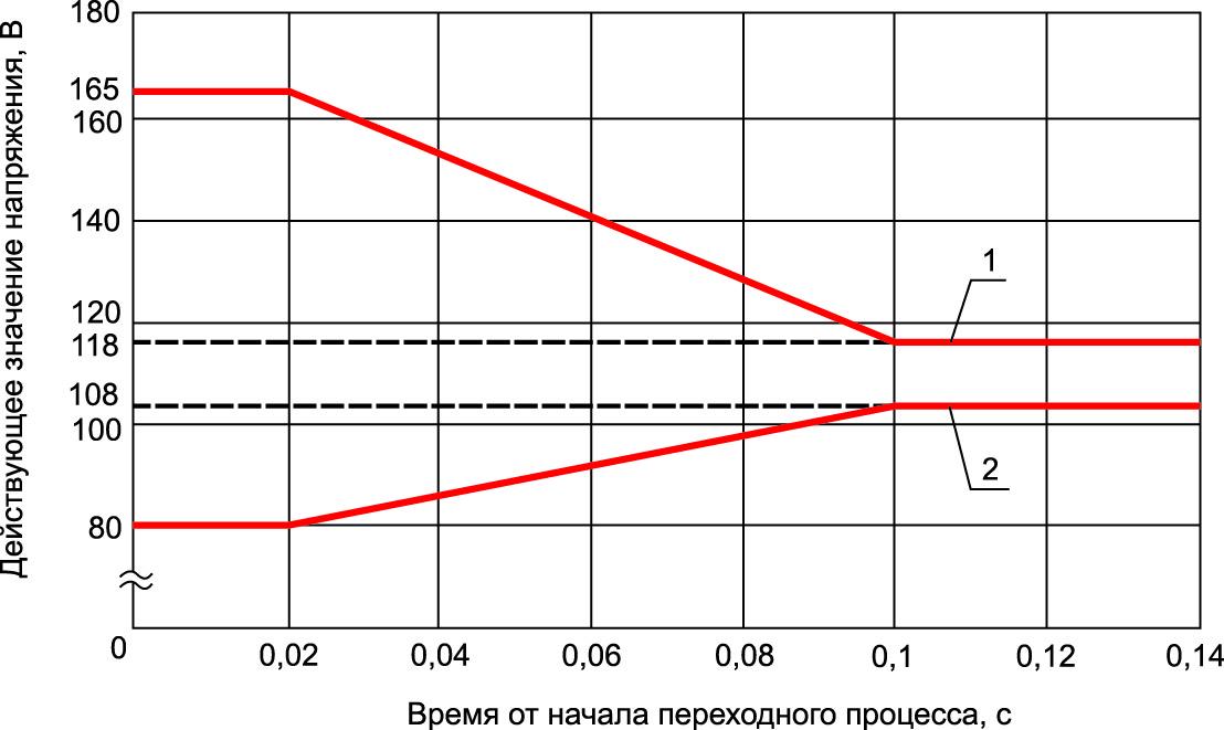 Границы переходных отклонений напряжения в цепи переменного тока