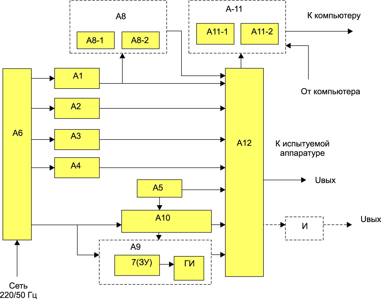 Функциональный состав имитатора постоянного тока