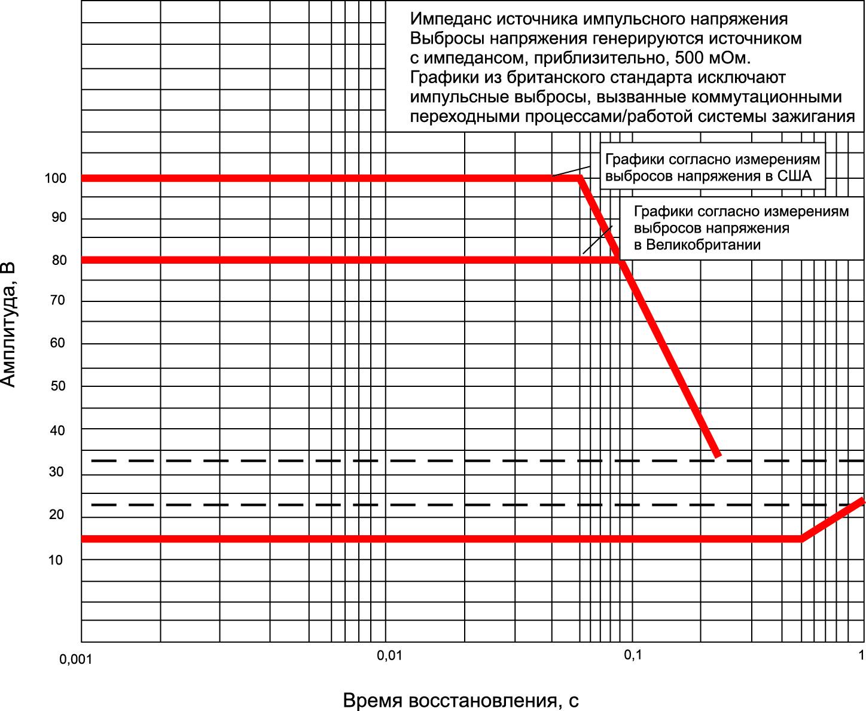 Импульсные перенапряжения с низким импедансом, допускаемые стандартом MIL-STD-1275A