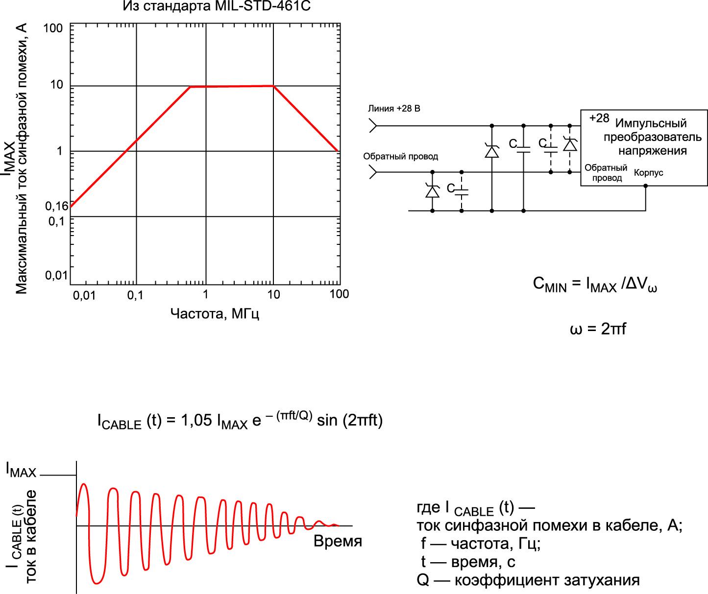 Ток наводимой синфазной импульсной помехи — MIL-STD-461C, метод CS11