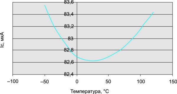 Температурная зависимость тока коллектора на выходе зеркала тока, снабженного средством температурной компенсации