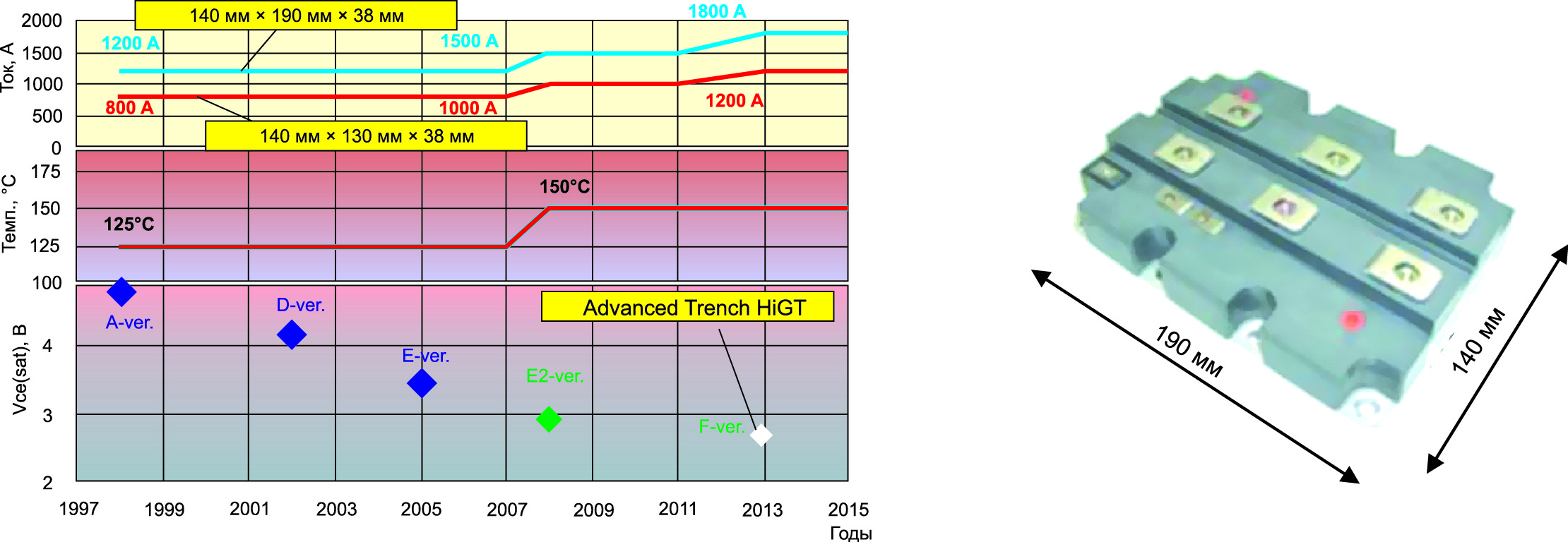 Тенденция развития IGBT-модуля компании Hitachi с рабочим напряжением 3,3 кВ (слева) и внешний вид IGBT-модуля с габаритами 140×190 мм (справа)