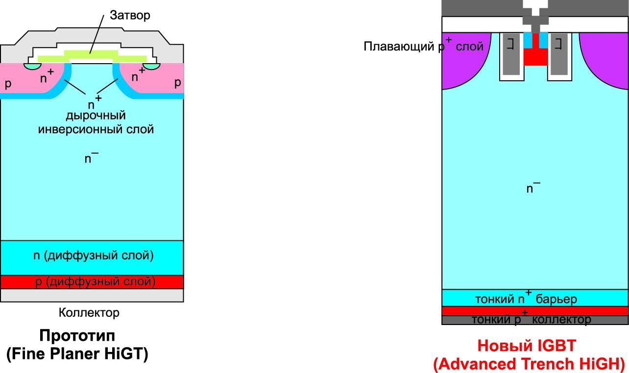 Структура узла ячейки IGBT