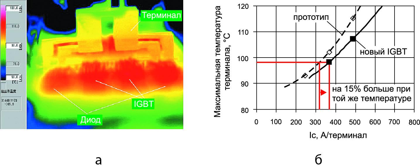Результат измерения температуры терминала нового IGBT-модуля