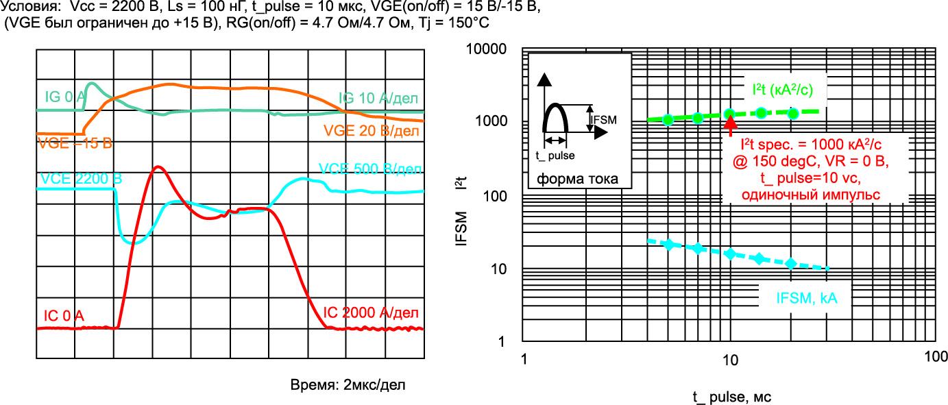 SCSOA (слева), устойчивость к импульсу тока (справа)