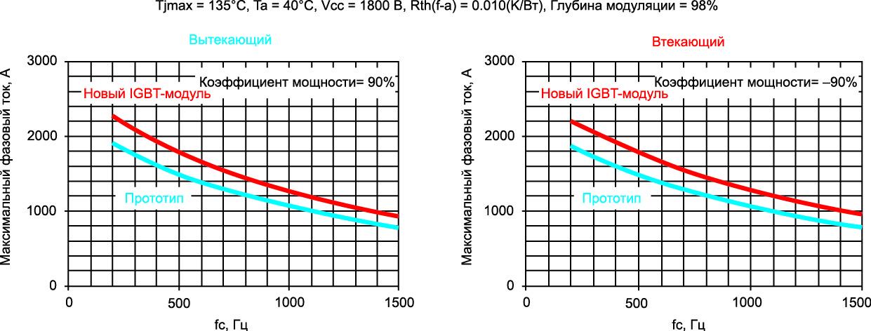 Расчет максимального среднеквадратичного тока фазы от частоты