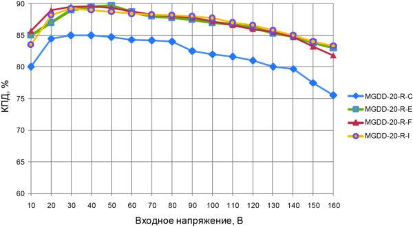 Эффективность преобразования модулей серии MGDD-20, рассчитанных на различные выходные напряжения