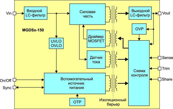 Структурная схема DC/DC-преобразователя MGDSx-150