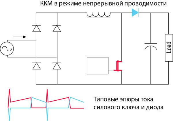 Типовые эпюры тока MOSFET и диода