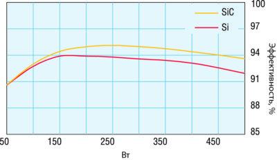 Сравнение эффективности конвертера ККМ типа front-end мощностью 500 Вт с использованием Ultrafast Si-диодов и Cree SiC-диодов. Напряжение 90 В (АС), частота коммутации 80 кГц