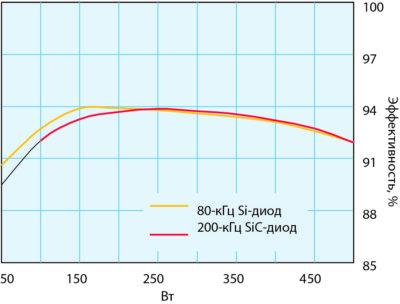Эффективность конвертеров ККМ типа Front-end, созданных с применением низкочастотных Si-диодов и высокочастотных SiC-диодов