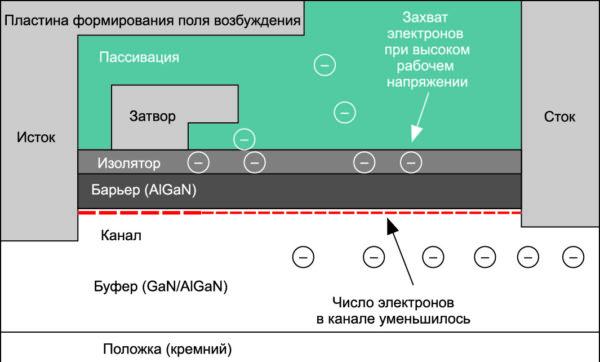 Условное сечение GaN-транзистора показывает, как захват электронов может увеличивать Rds-on за счет уменьшения числа электронов в канальном слое