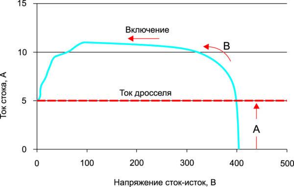 Вольт-амперная характеристика ключа в условиях коммутации индуктивной нагрузки показывает значительный ток при высоком напряжении «сток–исток»