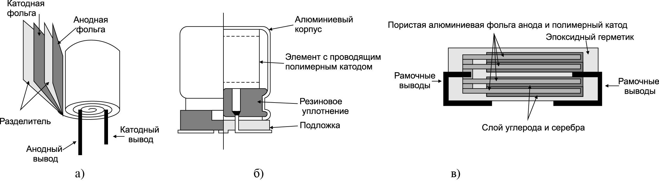 Устройство алюминиевых электролитических конденсаторов с использованием полимеров