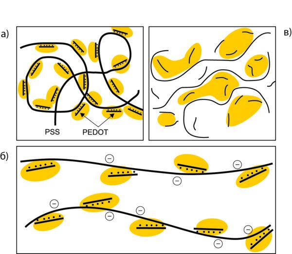 Иллюстрация предлагаемого процесса старения проводящих полимеров