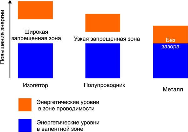 Упрощенное представление энергетических зон для различных материалов [9]