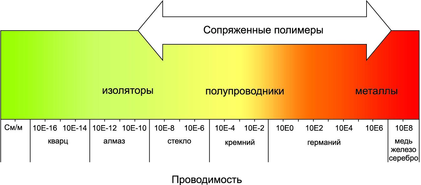 Электропроводимость некоторых материалов в сравнении с сопряженными полимерами [9]