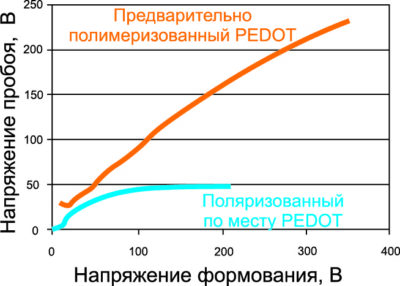 Зависимость диэлектрической прочности от технологического процесса [12]
