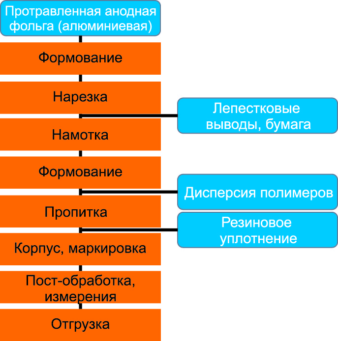 Процесс изготовления алюминиевых электролитических конденсаторов с проводящим полимером