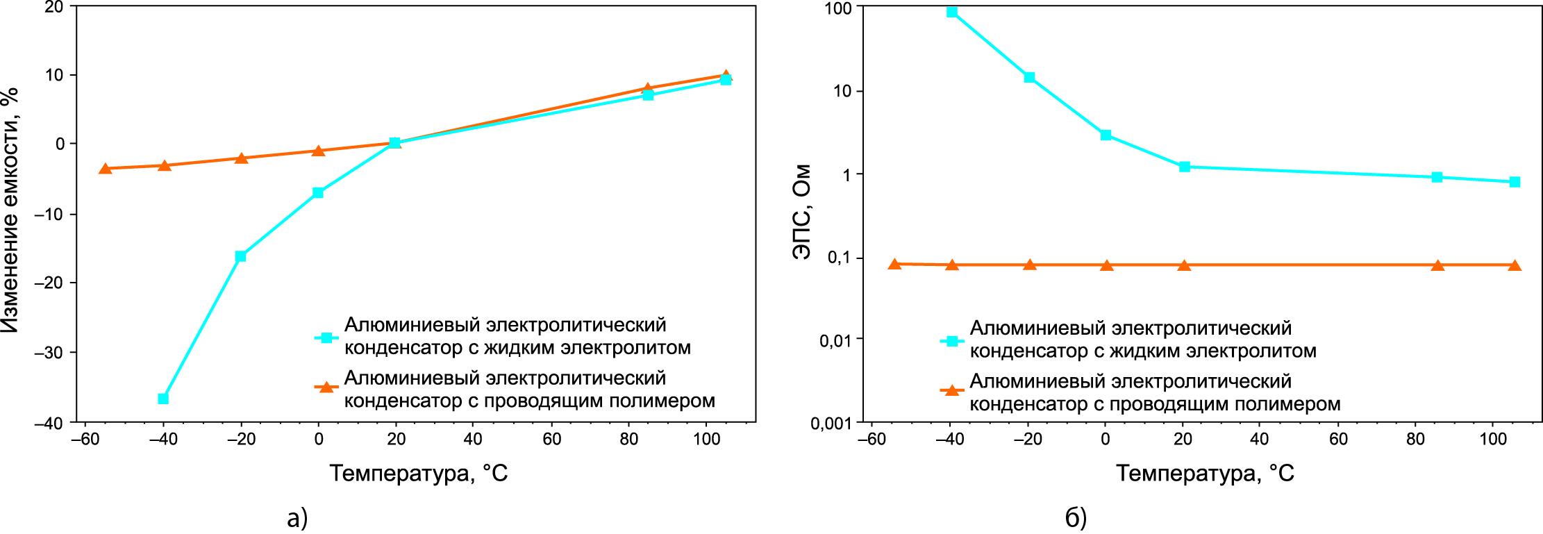 Зависимость от температуры емкости и ЭПС конденсатора