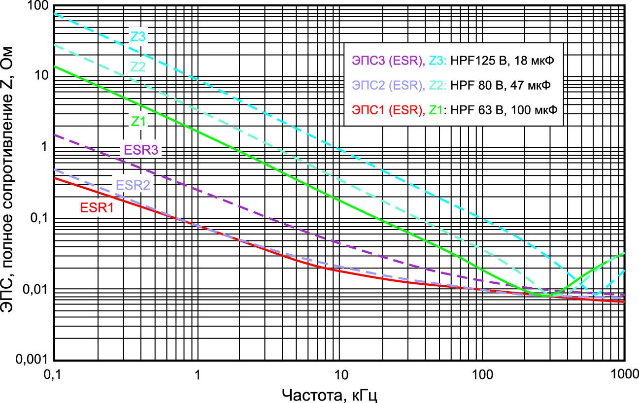 Зависимость ЭПС и полного сопротивления от частоты для некоторых алюминиевых электролитических конденсаторов с проводящим полимером