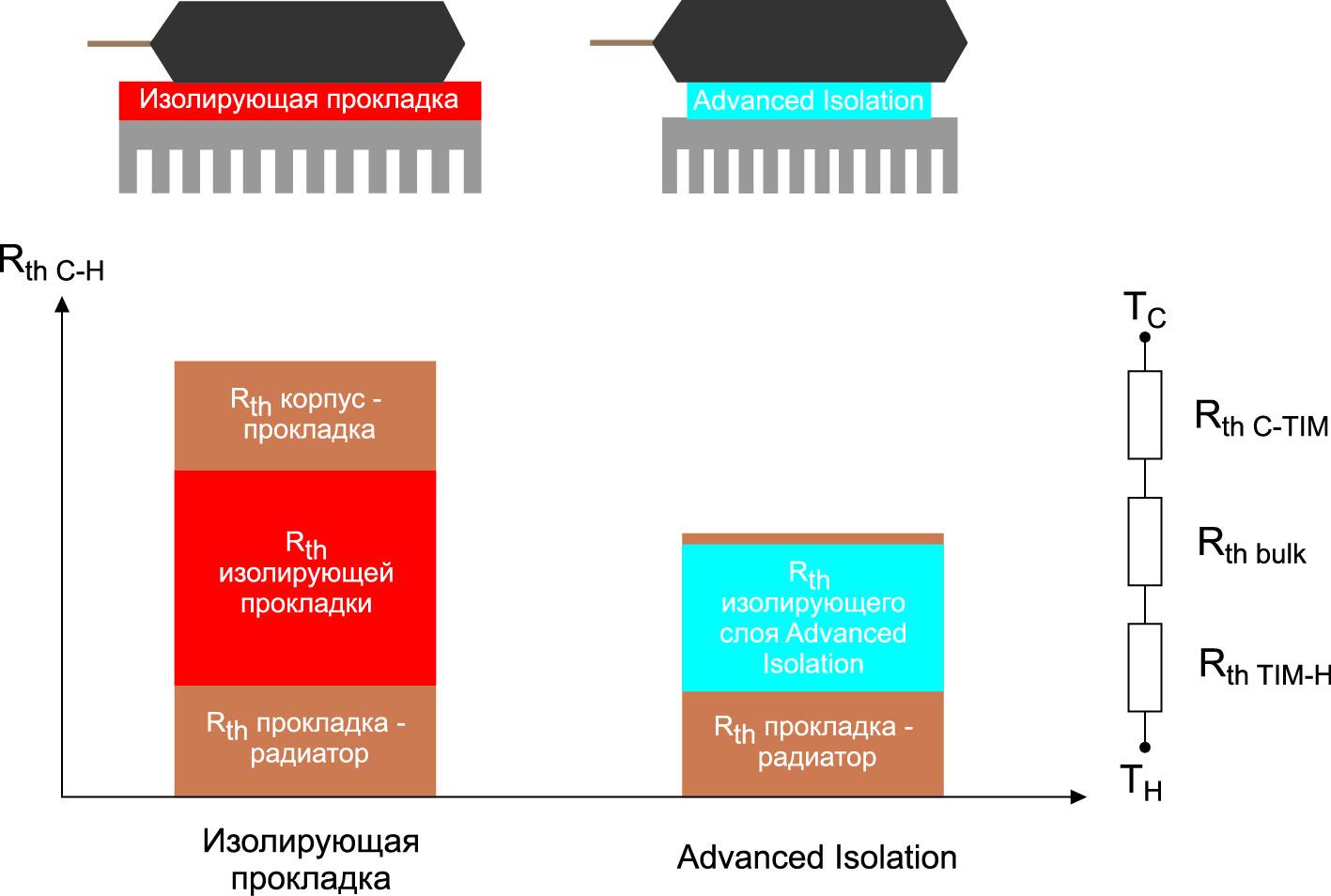 Тепловое сопротивление корпус-радиатор RthCH. Вклад теплопроводящей изолирующей прокладки в сравнении с концепцией Advanced Isolation