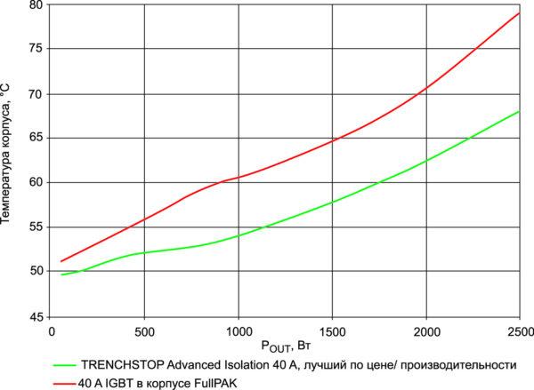 Сравнение тепловых характеристик IGBT в корпусе TO-247-3 Advanced Isolation версии «лучшая цена/производительность» и в корпусе TO-247-3 FullPAK при работе в составе платы корректора коэффициента мощности