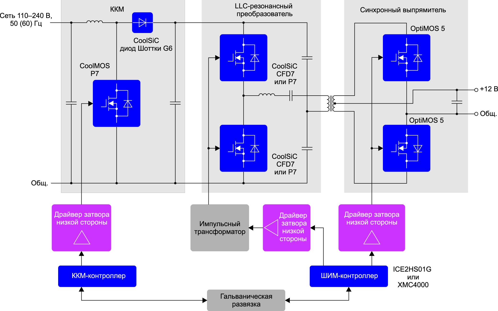 Блок-схема типового резонансного импульсного блока питания мощностью 800 Вт