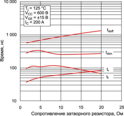 График зависимости временных характеристик от номинала затворного резистора для SKM300GB126D (SEMIKRON)