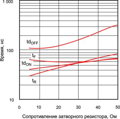 График зависимости временных характеристик от номинала затворного резистора для IRGP4069D (International Rectifier)