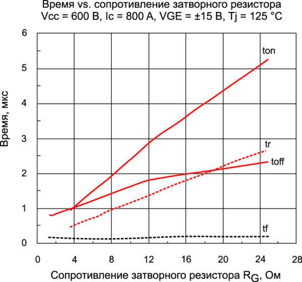 График зависимости временных характеристик от номинала затворного резистора для 2MBI800U4G-120 (Fuji)
