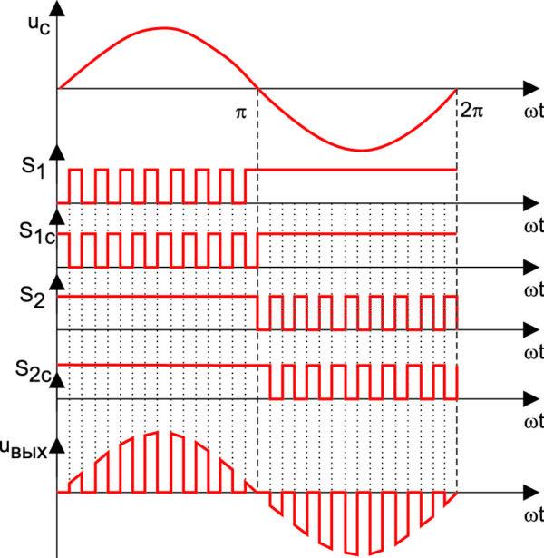 Принцип управления ШИМ-преобразователем (представлен случай относительной длительности импульсов g = 0,5)
