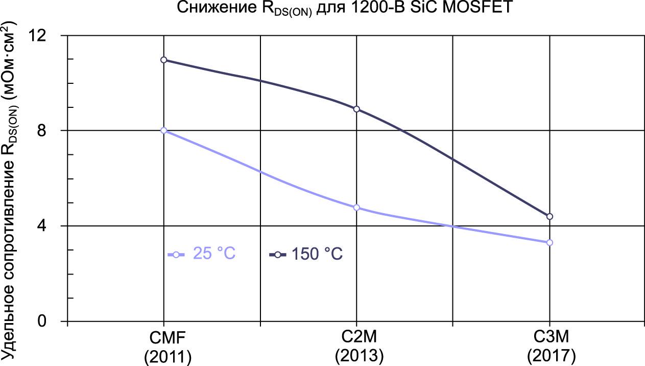 У1200 ВSiCMOSFET, представленных в 2011 году, существенно уменьшено удельное сопротивление канала, третье поколение SiCMOSFET (серия C3M) отличается сниженным на 60% (при +150 °C) удельным значением RDS(ON) по сравнению с первым поколением SiCMOSFET. Последняя генерация SiCMOSFET характеризуется более плотной структурой ячеек и оптимизированным профилем легирования, при этом показатели надежности находятся на прежнем уровне