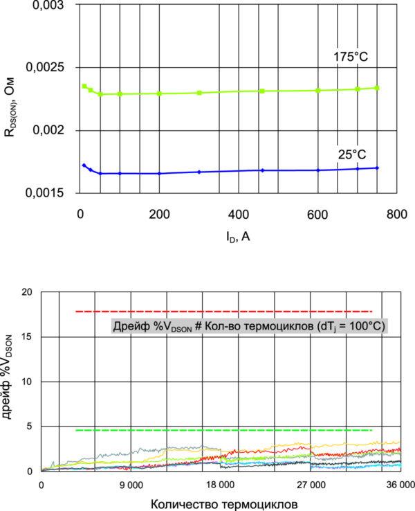 SiC-модуль Delphi (650 В, 1,7 мОм, 750 A), показанный на рис. 4, протестирован на токах до 750 A (RDSON ~ 2,3 мОм при +175 °C (сверху)); шесть таких модулей подвергнуты воздействию 36 000 термоциклов с dTJ = 100 K (+50…+150 °C): увеличение прямого напряжения <5% содержит в одном ключе пять SiCMOSFET-кристаллов 650 В/7 мОм с двусторонним спеканием