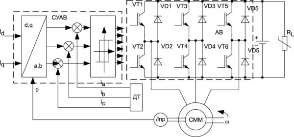 Функциональная схема генератора с СММ при управлении от источника тока