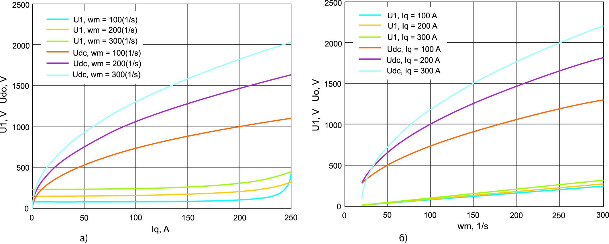 Электромагнитные характеристики в системе при управлении АВ по одной (q) координате
