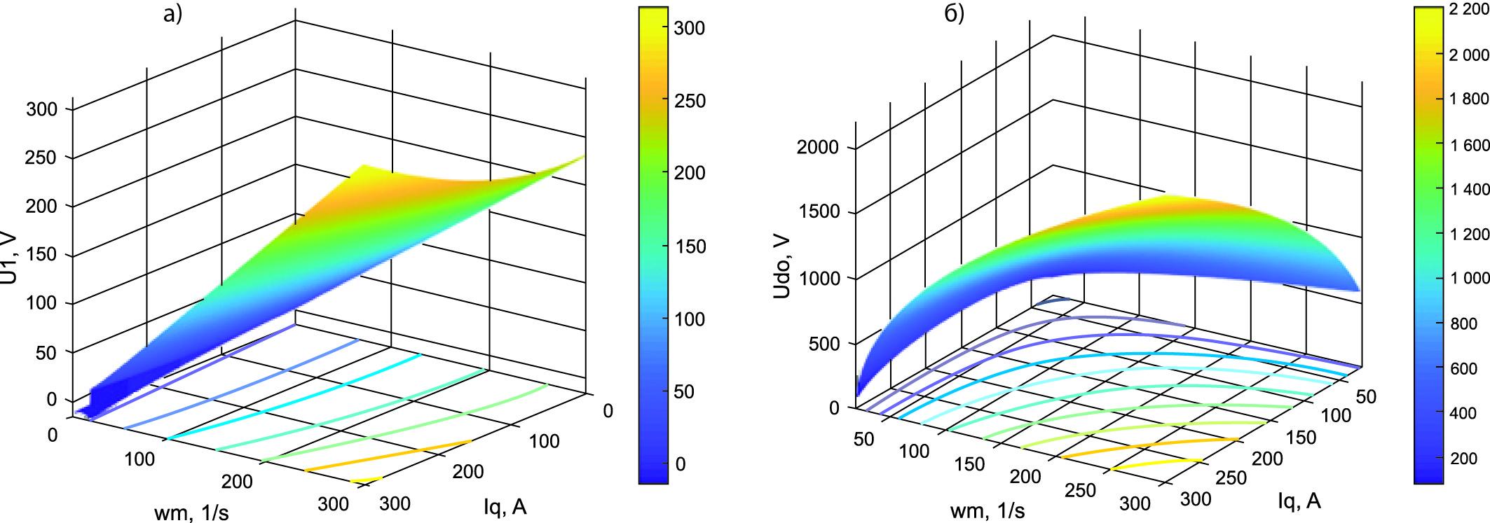 Электромагнитные характеристики в системе при управлении АВ в пространственных координатах