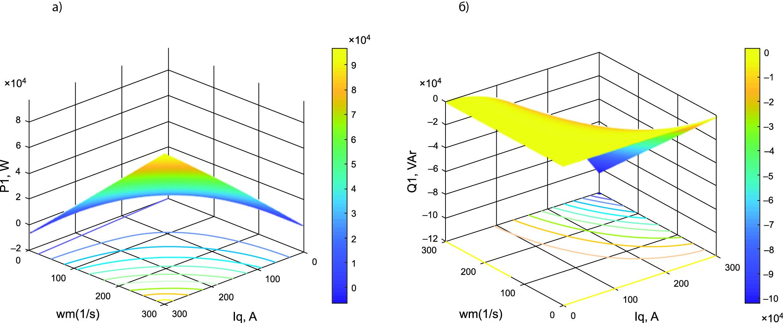 Энергетические характеристики в системе при управлении АВ по одной (q) координате