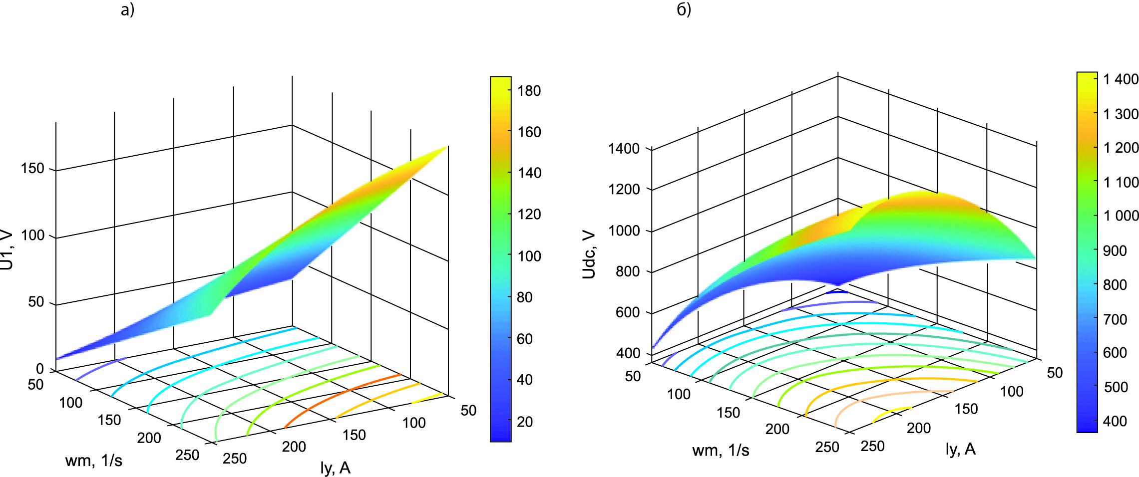 Электромагнитные характеристики для оптимального режима работы в системе