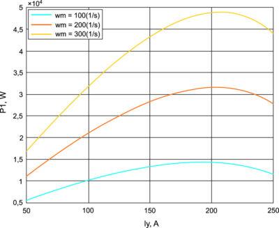 Энергетические характеристики для оптимального режима работы в системе