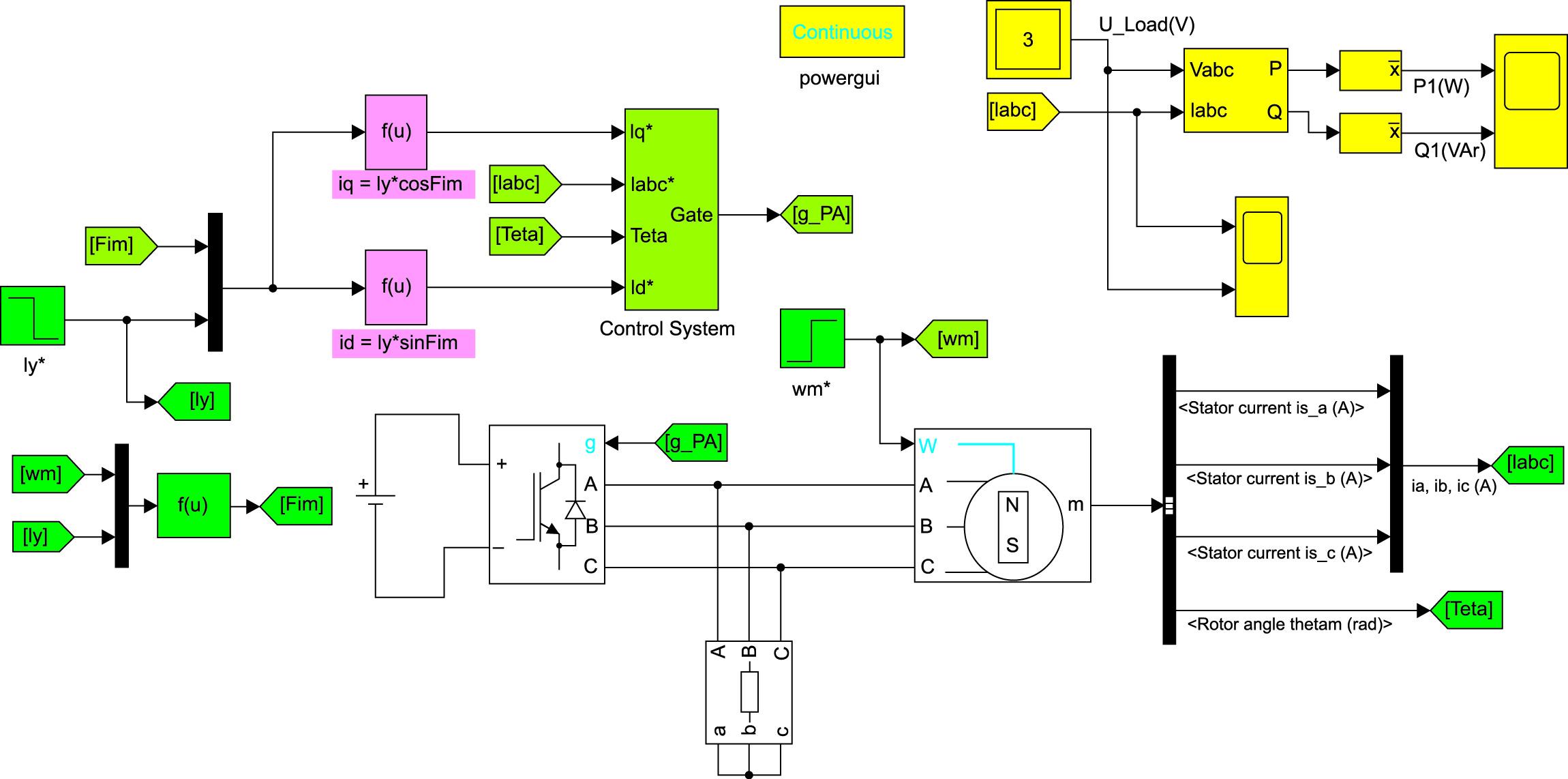 Модель генераторной установки с СММ-АВ