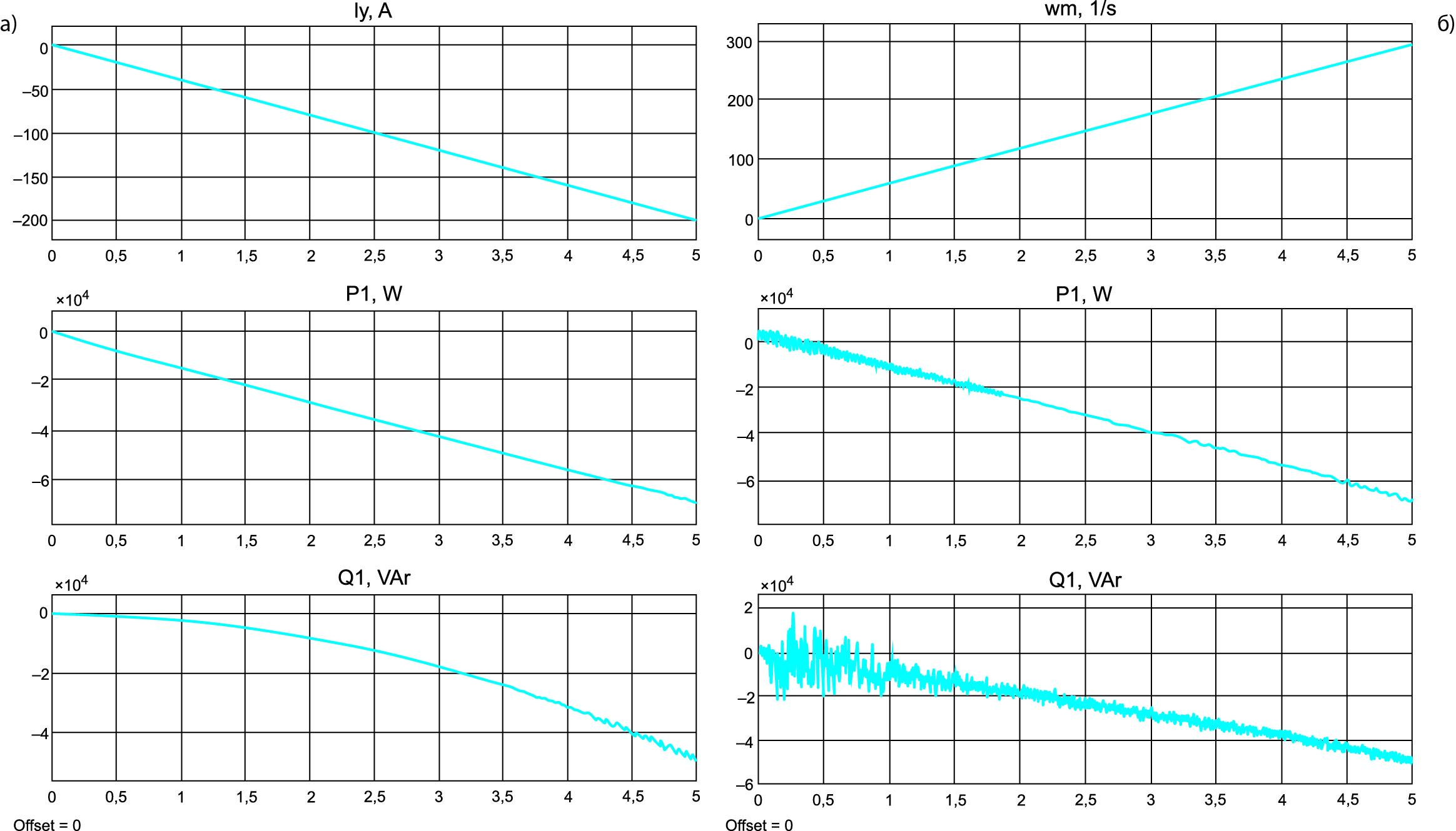 Энергетические процессы в генераторной установке с СММ-АВ и управлением по одной координате