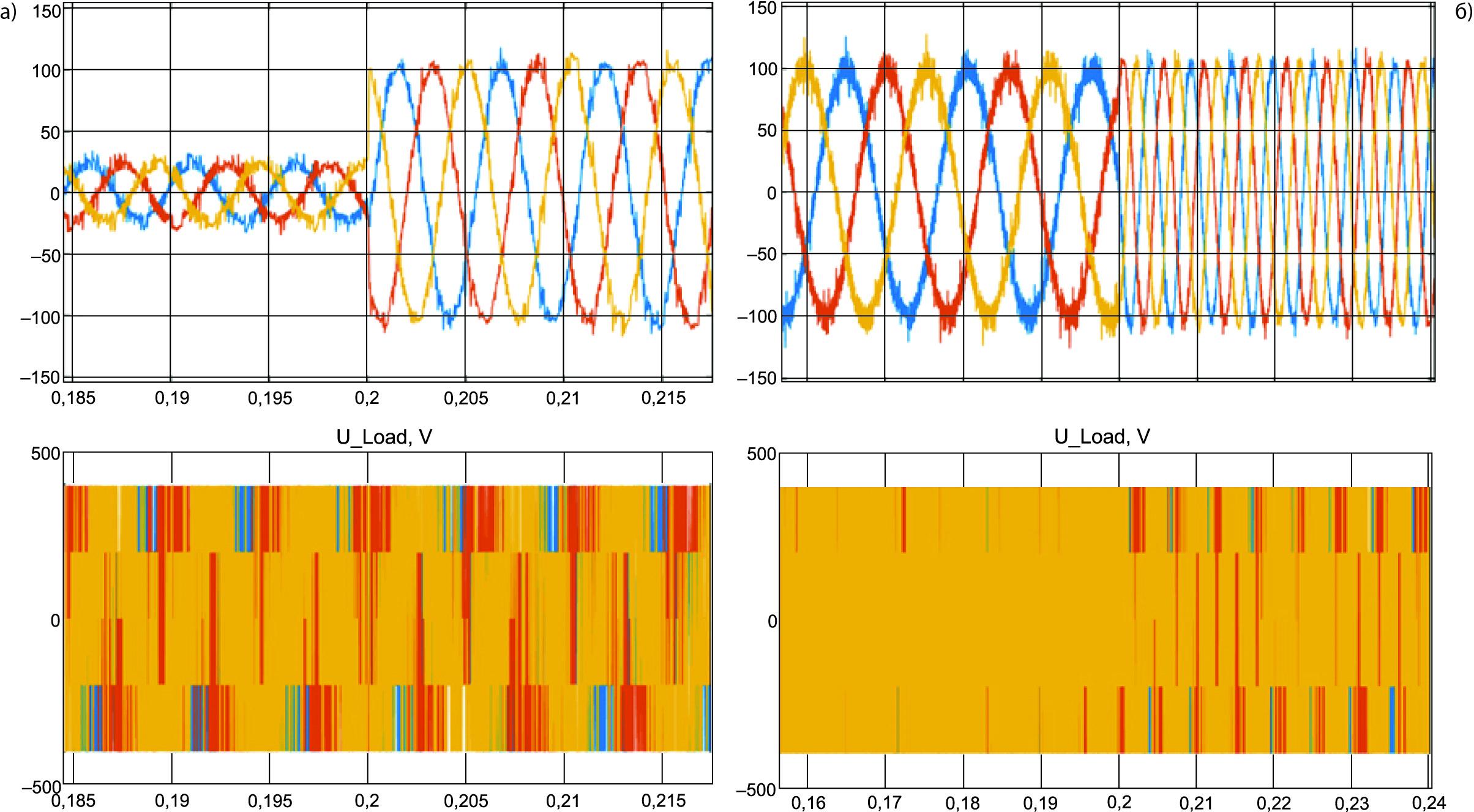 Электромагнитные процессы в генераторной установке с СММ-АВ при управлении по одной координате