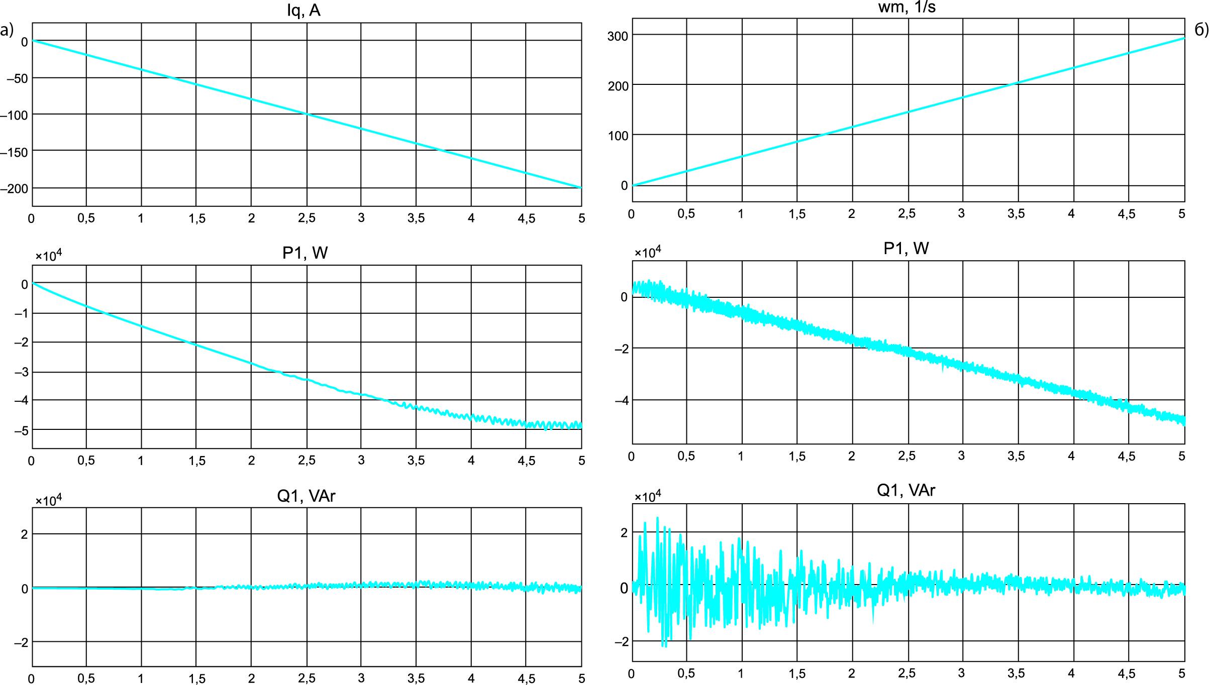 Энергетические процессы в генераторной установке с СММ-АВ при оптимальном управлении