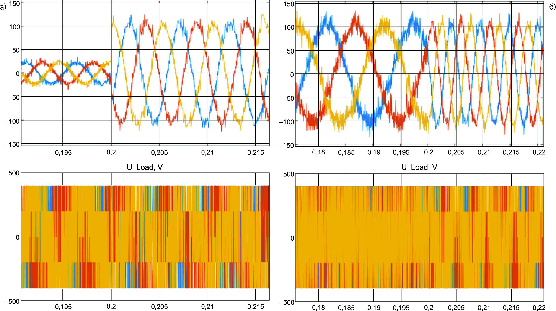 Электромагнитные процессы в генераторной установке с СММ-АВ при оптимальном управлении