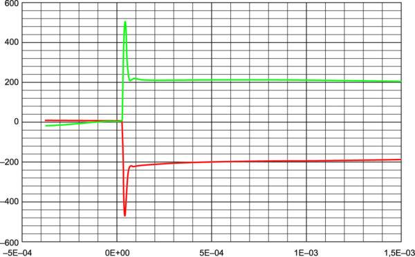 Распределение напряжений в процессе обратного восстановления пары тиристоров, подобранных по осциллограммам токов обратного восстановления