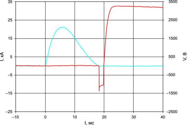 Осциллограммы тока и напряжения при испытаниях ударным током (режим ЛЭП)