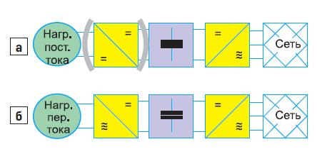 Основные структурные схемы преобразования электроэнергии: для нагрузок и источников постоянного тока и для нагрузок и источников переменного тока